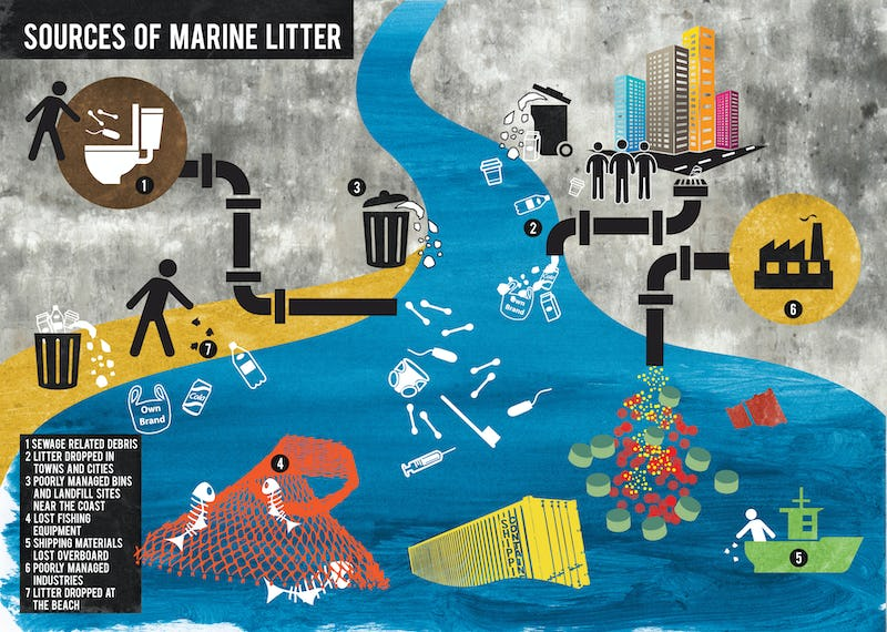 1447588026523234 sources of marine litter h