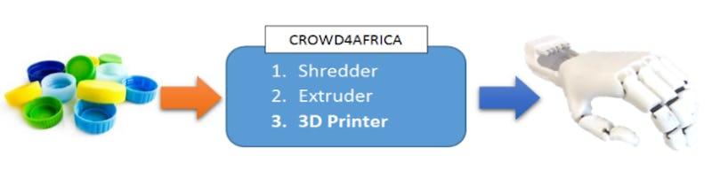 1458117246504099 schema crowd4africa en