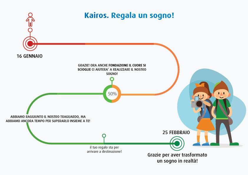 1484353794176399 percorso kairos