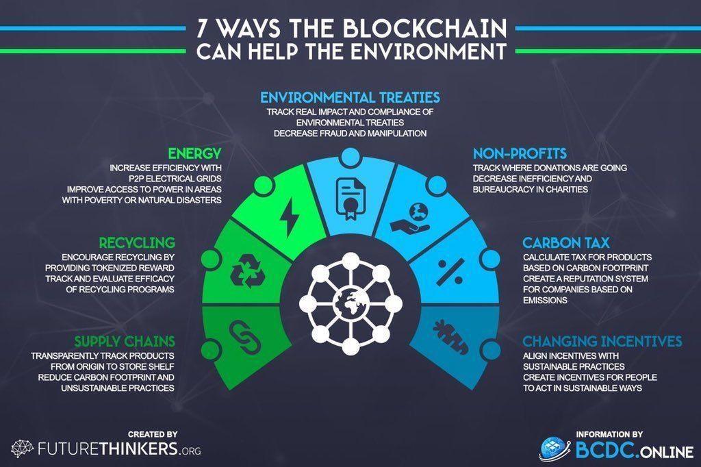 1540304393859321 block chain e ambiente
