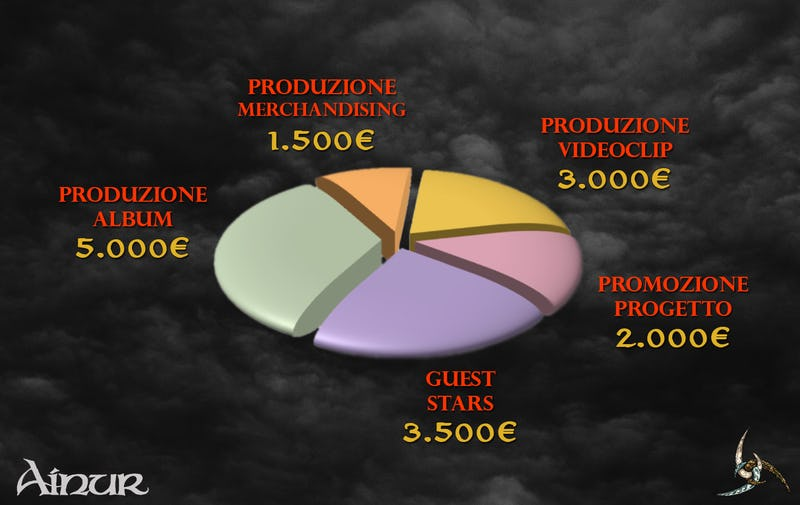1570114705733327 percorso crowdfunding 2