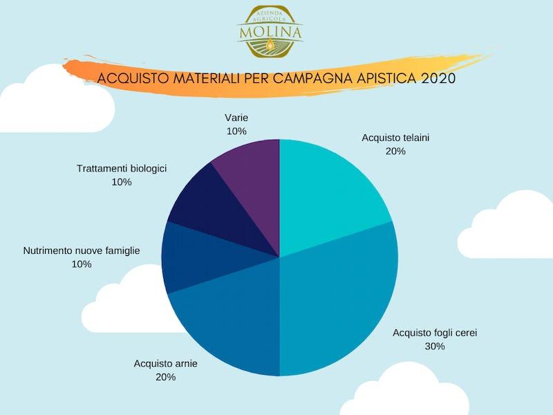 1583746414008234 acquisto materiali campagna apistica 2020